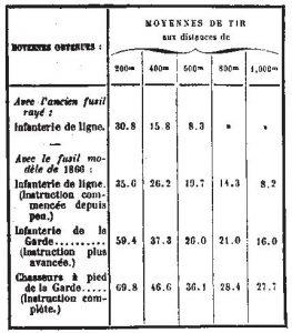 Tableau récapitulatif des tirs d'essais au fusil Chassepot mle 1866